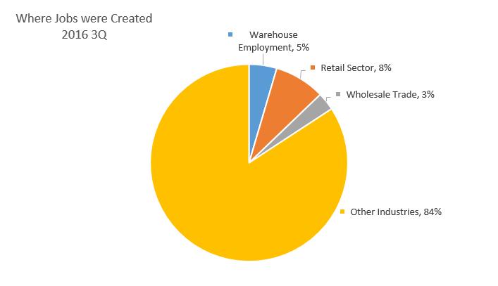 Commercial Real Estate Market Statistics 2016 3Q